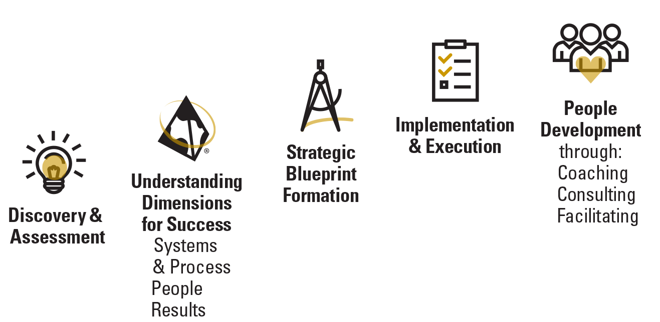 Discovery & Assessment, Understanding Dimensions for Success, Strategic Blueprint Formation, Implementation & Execution, People Development